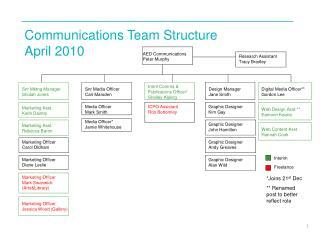 Communications Team Structure April 2010