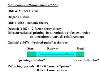 Intra-cranial self-stimulation (ICSS) Olds & Milner (1954) Delgado (1954)