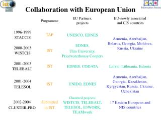 Collaboration with European Union