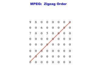 MPEG:  Zigzag Order