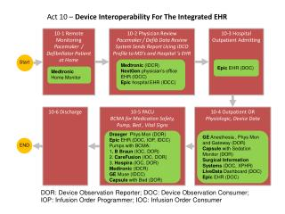 Act 10 �  Device Interoperability For The Integrated EHR