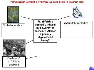 Pa effaith a gafodd y Rhyfel Byd Cyntaf ar economi'r Almaen a pham y digwyddodd hynny?