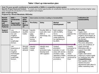 Table 1:Start up intervention plan