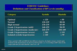 ESH/ESC Guidelines:  Definitions and Classification of BP Levels (mmHg)
