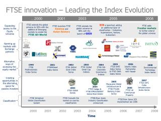 FTSE innovation – Leading the Index Evolution