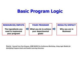 Basic Program Logic