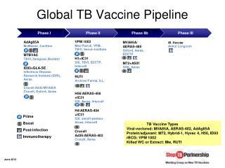 Global TB Vaccine Pipeline