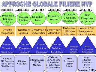APPROCHE GLOBALE FILIERE HVP