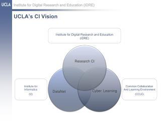 UCLA's CI Vision