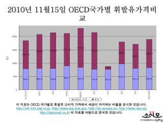 2010 년  11 월 15 일  OECD 국가별 휘발유가격비교