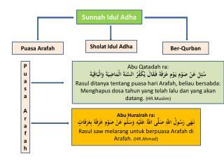 Sunnah Idul Adha