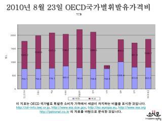 2010 년  8 월  23 일  OECD 국가별휘발유가격비교