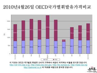 2010 년 4 월 26 일  OECD 국가별휘발유가격비교