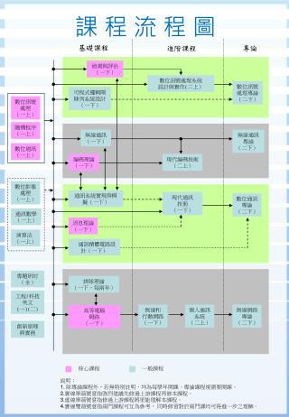 課 程 流 程 圖