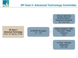 SP Goal 4: Advanced Technology Committee