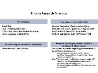Priority Research Direction