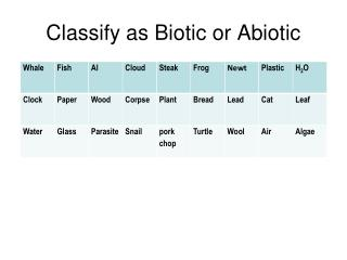 Classify as Biotic or Abiotic