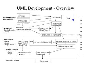 UML Development - Overview