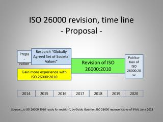 ISO 26000 revision, time line - Proposal -