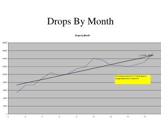 Drops By Month