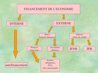 FINANCEMENT DE L'ECONOMIE
