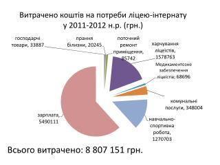 Витрачено коштів на потреби ліцею-інтернату у 2011-2012  н.р . (грн.)