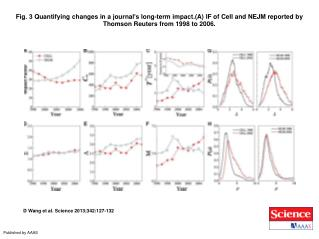 D Wang et al. Science 2013;342:127-132