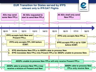 EUR Transition for States served by IFPS - relevant only to IFR/GAT Flights