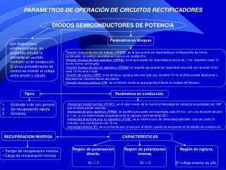 PARAMETROS DE OPERACIÓN DE CIRCUITOS RECTIFICADORES