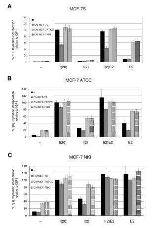 %  3 [H]- thymidine incorporation  relative to IGF-I