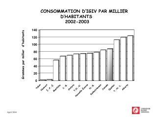 CONSOMMATION D'IGIV PAR MILLIER D'HABITANTS  2002-2003
