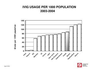 IVIG USAGE PER 1000 POPULATION        2003-2004