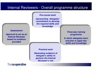 Internal Reviewers - Overall programme structure