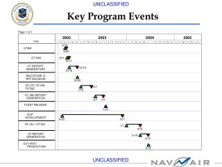 Key Program Events