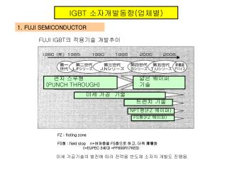 IGBT  소자개발동향 ( 업체별 )