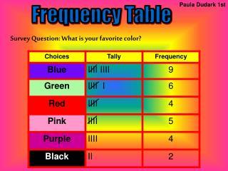 Paula Dudark 1st       Survey Question: What is your favorite color?