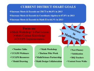 CURRENT DISTRICT SMART GOALS Increase Meets & Exceeds on CRCT to 86.8% in 2013