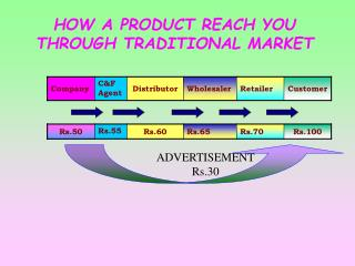 HOW A PRODUCT REACH YOU THROUGH TRADITIONAL MARKET