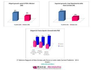 2^ Edizione Rapporto di Rete Armida sulle Donne ai vertici delle Carriere Pubbliche - 2014