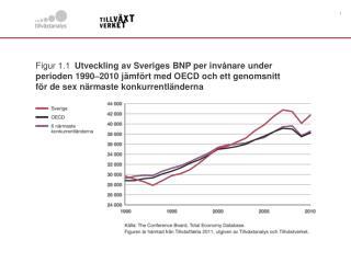 Figur 1.2 Utveckling av världshandeln och världens BNP  1990–2009 (index 1990=100)