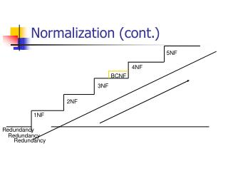 Normalization (cont.)