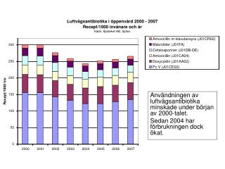 Användningen av luftvägsantibiotika minskade under början av 2000-talet.