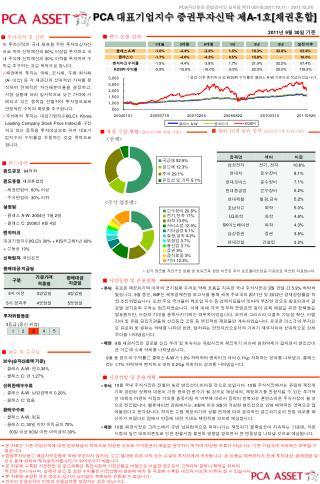■  펀드 운용 성과