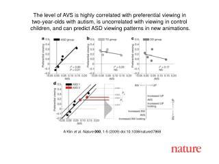 A Klin  et al. Nature 000 , 1-5 (2009) doi:10.1038/nature07868