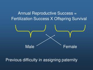 Annual Reproductive Success =         Fertilization Success X Offspring Survival