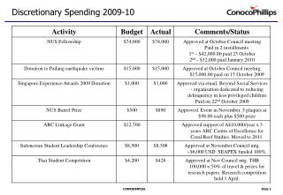 Discretionary Spending 2009-10