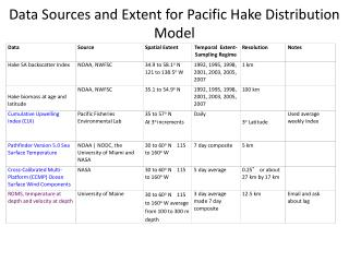 Data Sources and Extent for Pacific Hake Distribution Model