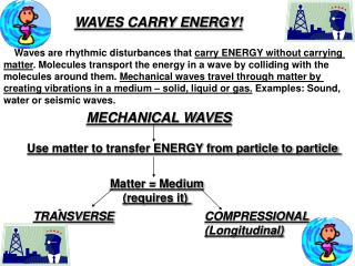 WAVES CARRY ENERGY!     Waves are rhythmic disturbances that  carry ENERGY without carrying