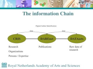 The information Chain