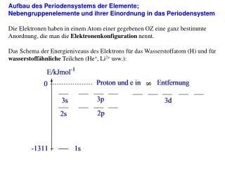 Aufbau des Periodensystems der Elemente;
